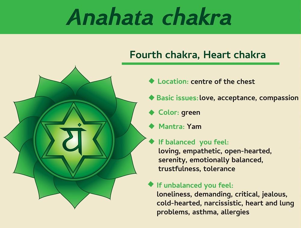 heart chakra info